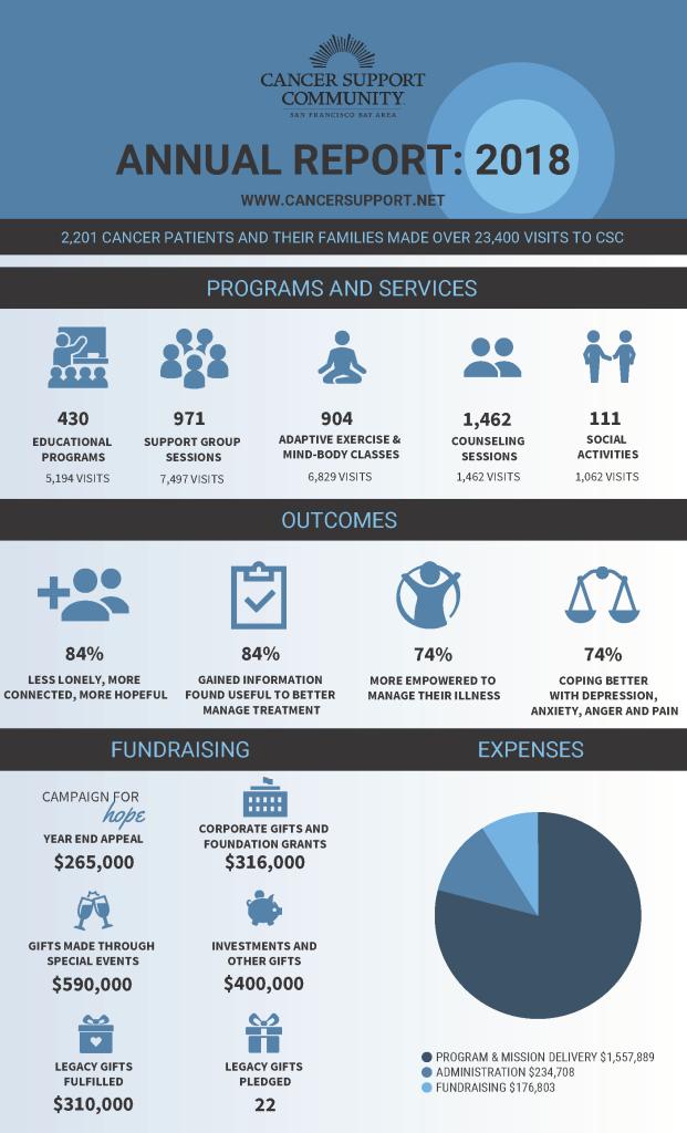 Annual Report 2018 - outcomes 9.10.19