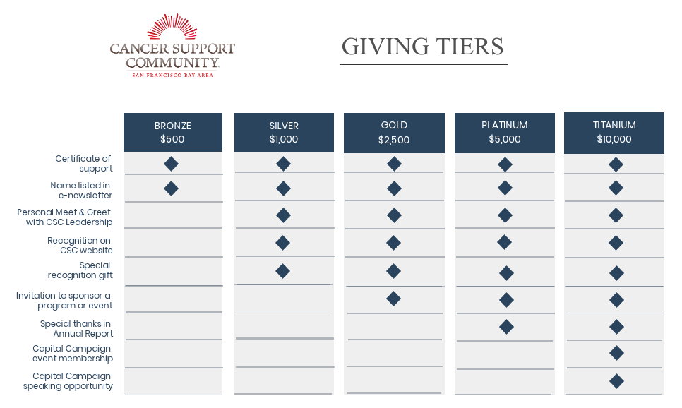Giving Tiers 12.14.18